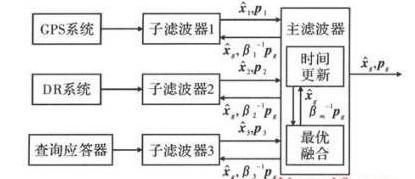 多传感器组合定位