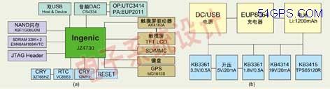图:基于JZ4730处理器的PND设计方案原理框图(a)与PND设计方案的电源设计原理图(b)。